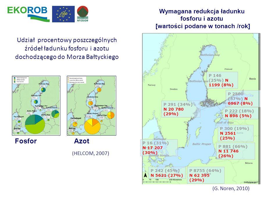 Wymagana redukcja ładunku fosforu i azotu [wartości podane w tonach /rok]